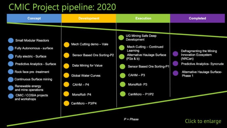 Mining innovation project pipeline
