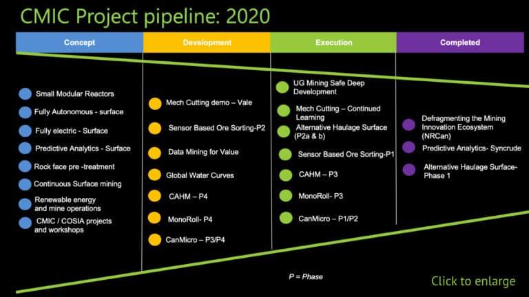 Mining innovation project pipeline