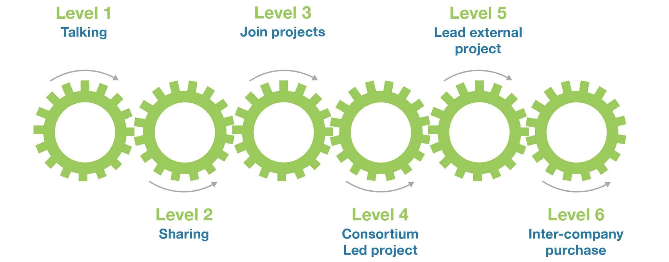 collaboration readiness level